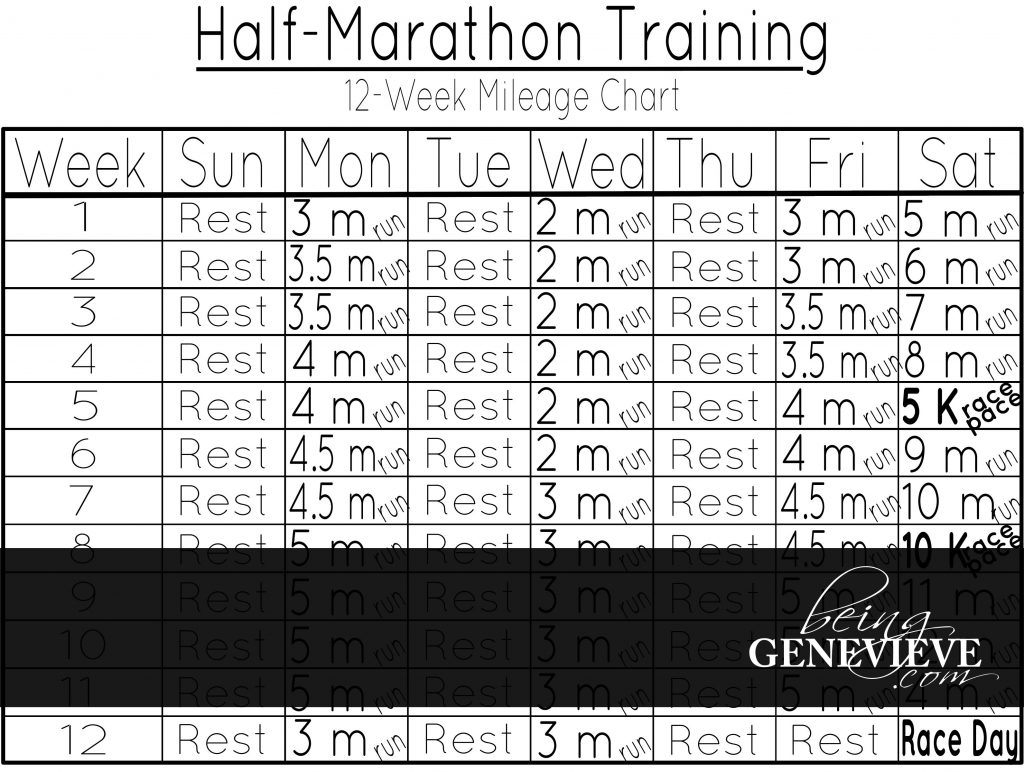 Half-Marathon Chart